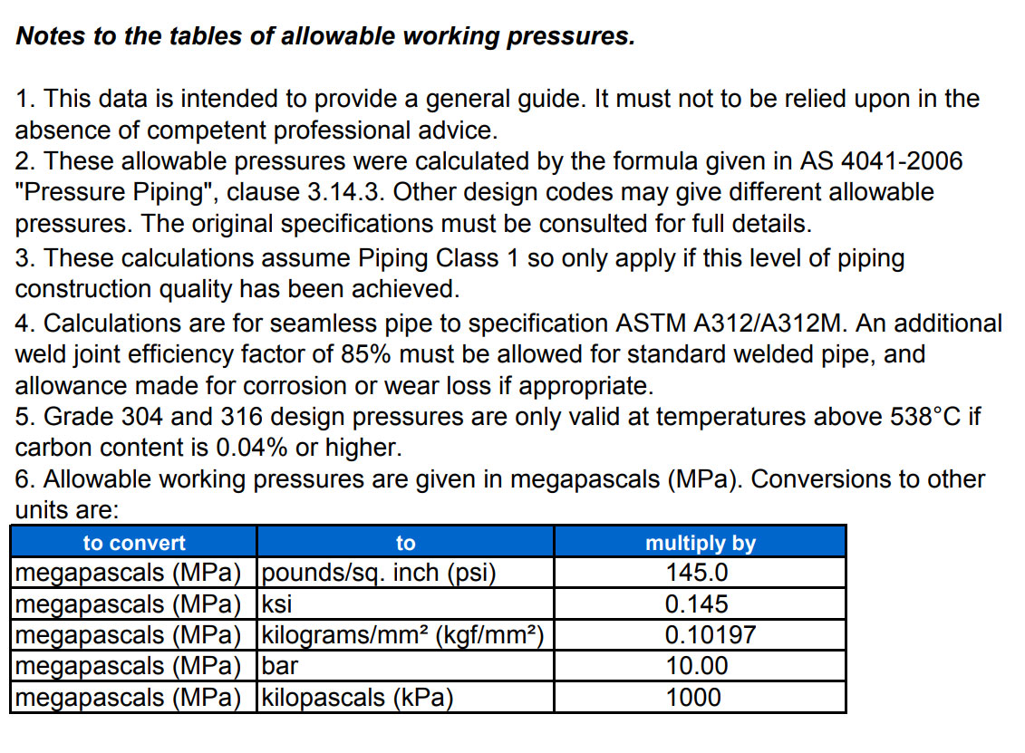 Pressure Rating Tables for Stainless Steel Pipe  sc 1 st  Raaj Sagar Steels & Schedule 10 316 Stainless Steel Pipe Pressure Rating | SS 316 SCH 10 ...