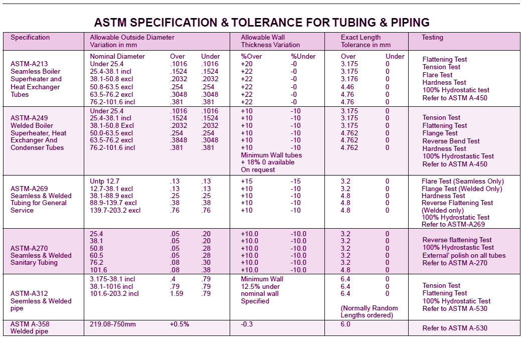 Ansi B36 19 Pipe Chart Stainless Steel Pipe Schedule Chart Metric