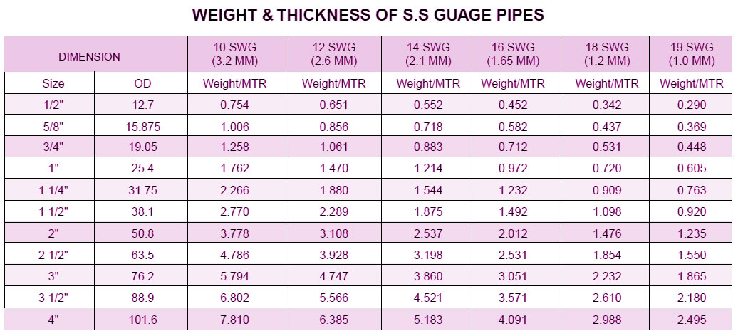 Ss Pipe Weight Ansi B36 19 Pipe Amp Ss Pipe Schedule Chart