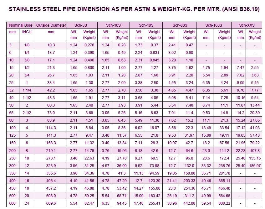 Ansi B36 19 Pipe Chart Stainless Steel Dimension As Per Astm Weight Kg Mtr